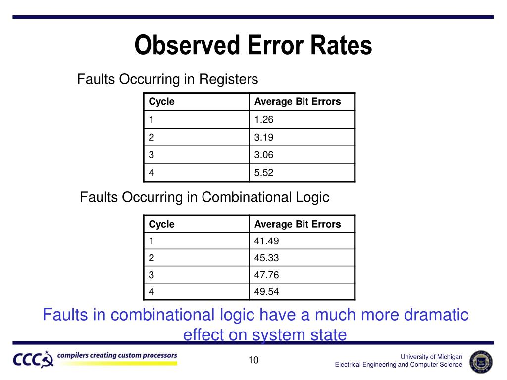 Observed Error Rates