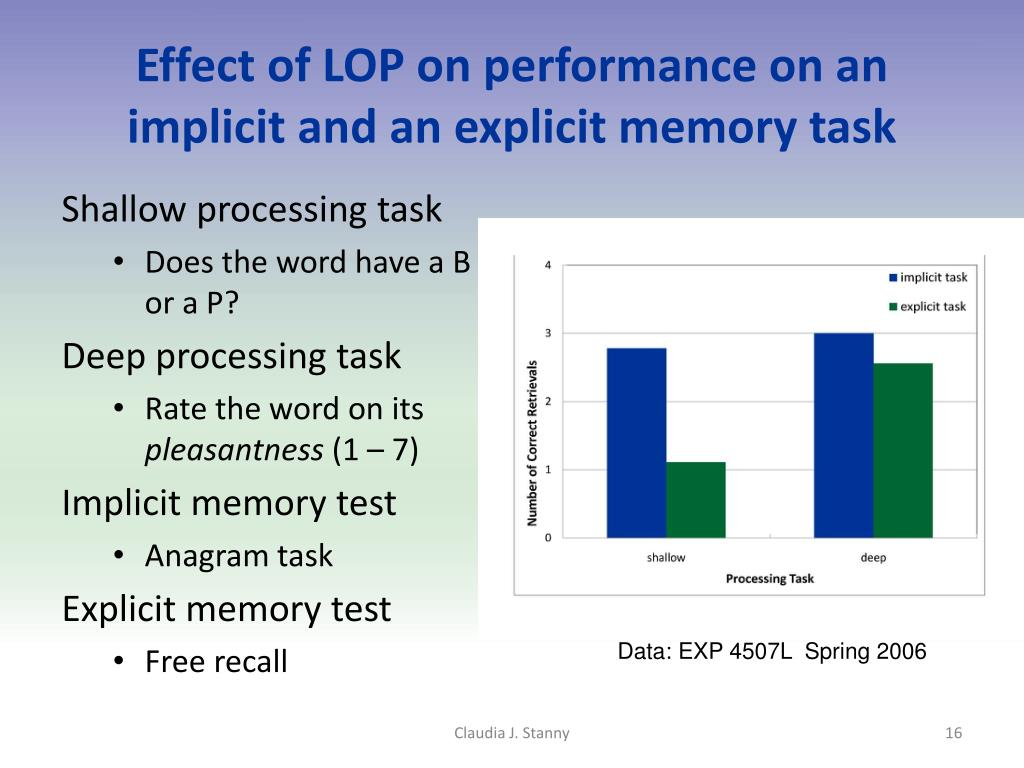 Effect of LOP on performance on an implicit and an explicit memory task