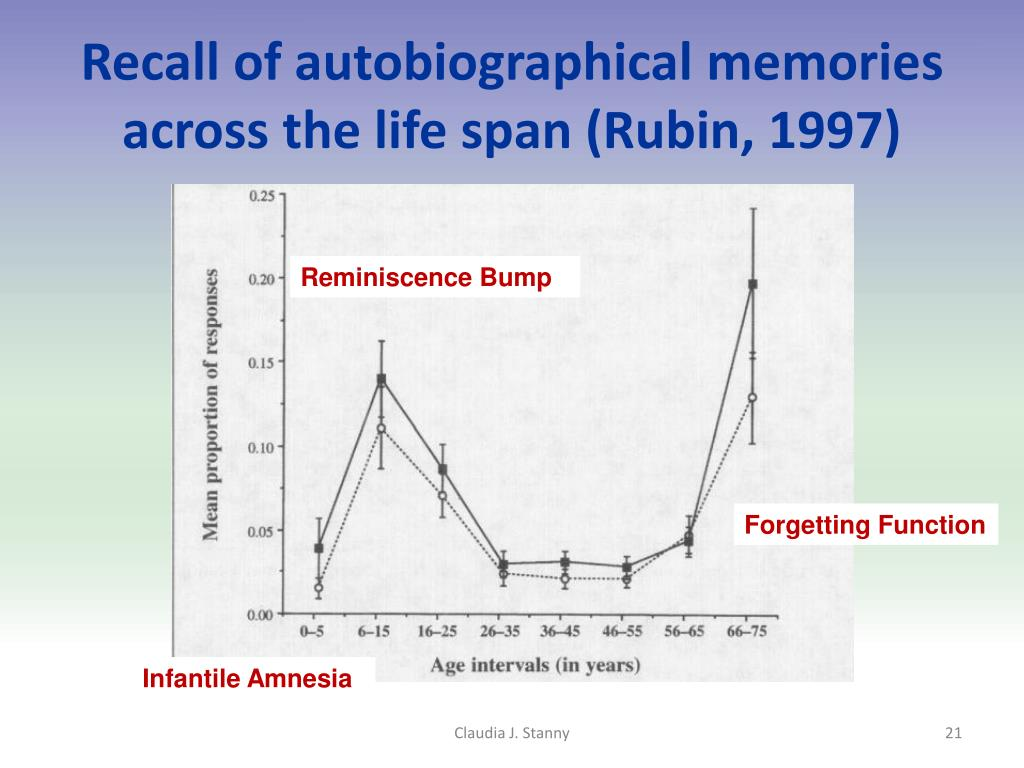 Recall of autobiographical memories across the life span (Rubin, 1997)