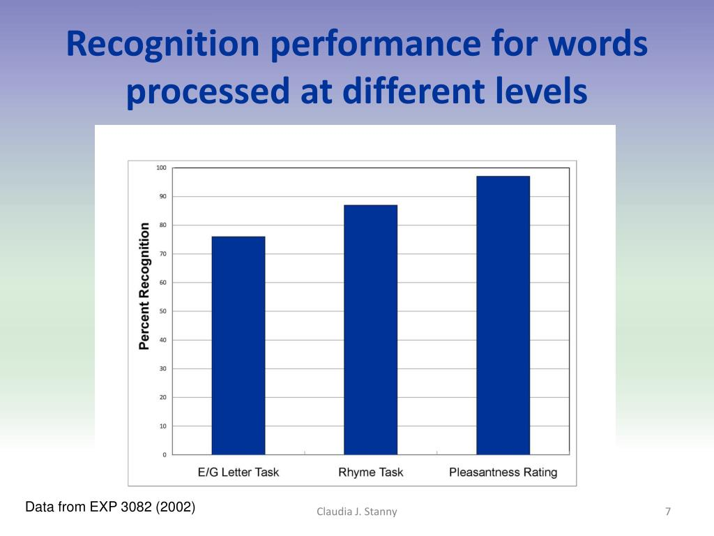 Recognition performance for words processed at different levels