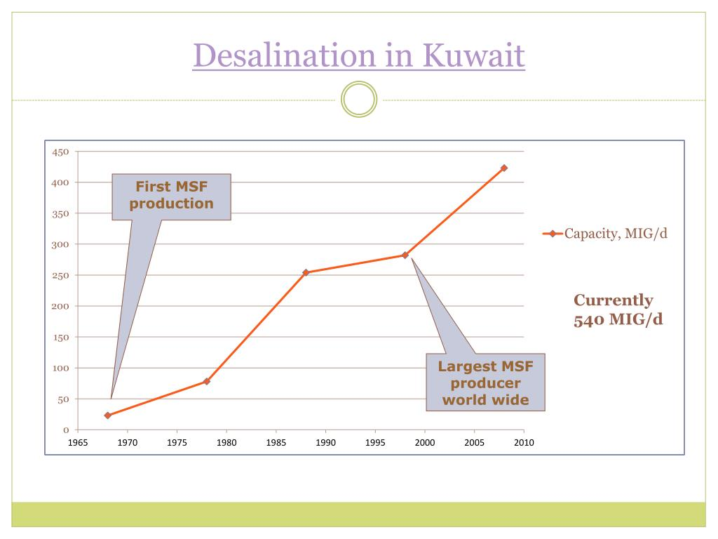 Desalination in Kuwait