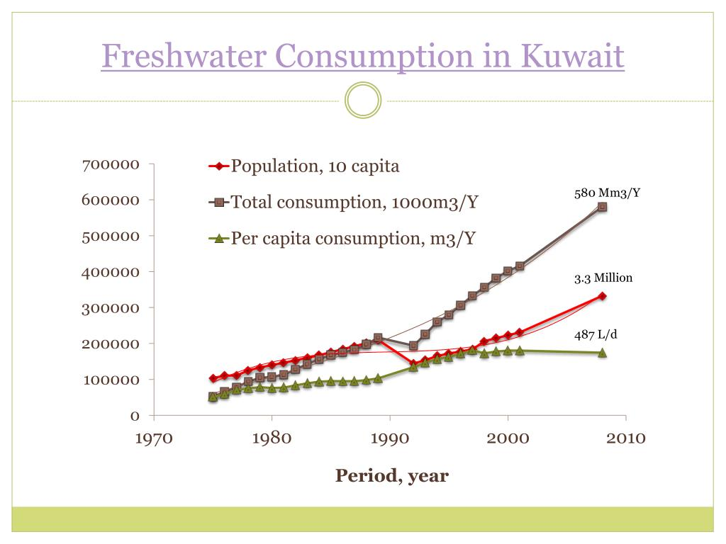 Freshwater Consumption in Kuwait