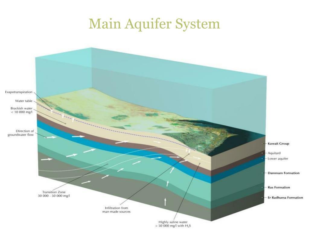 Main Aquifer System