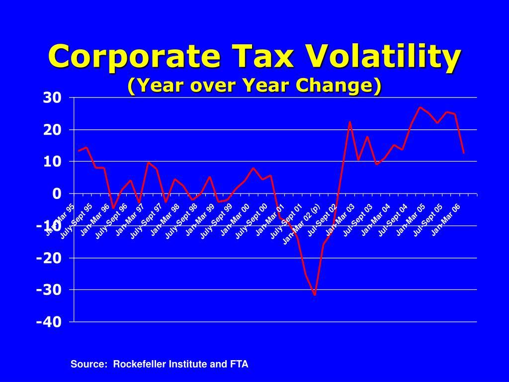 Corporate Tax Volatility