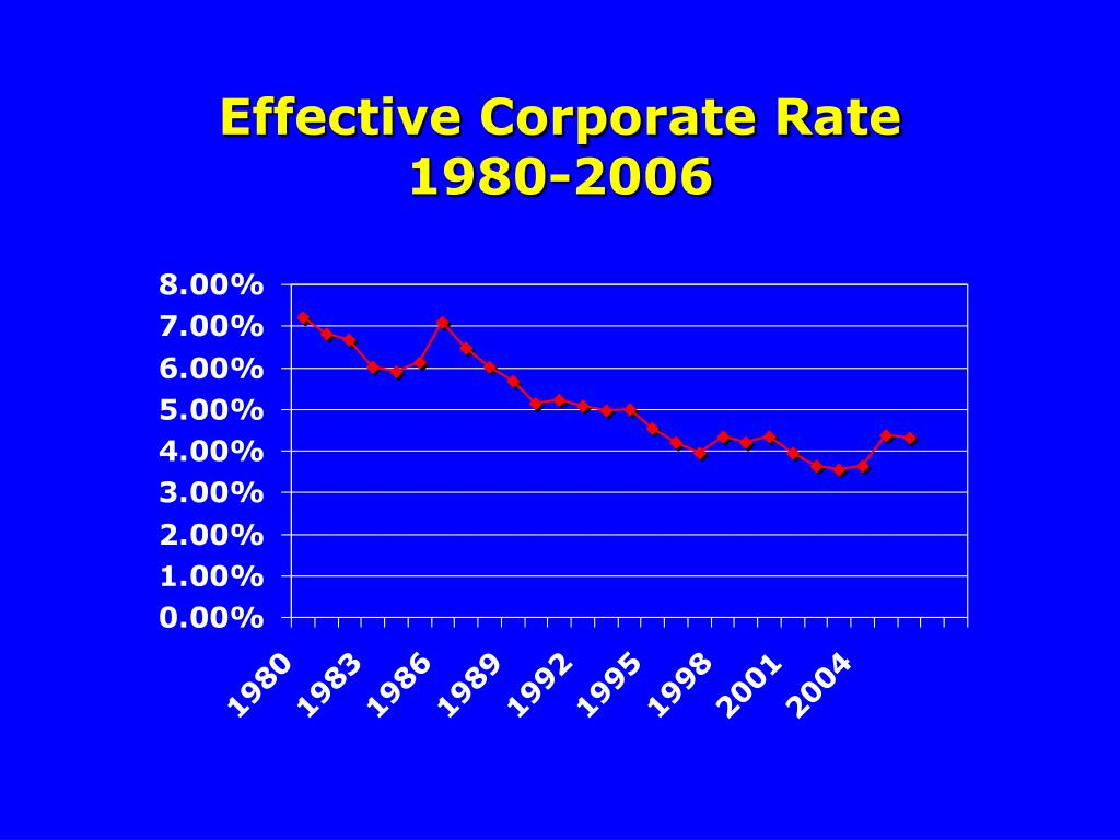 Effective Corporate Rate