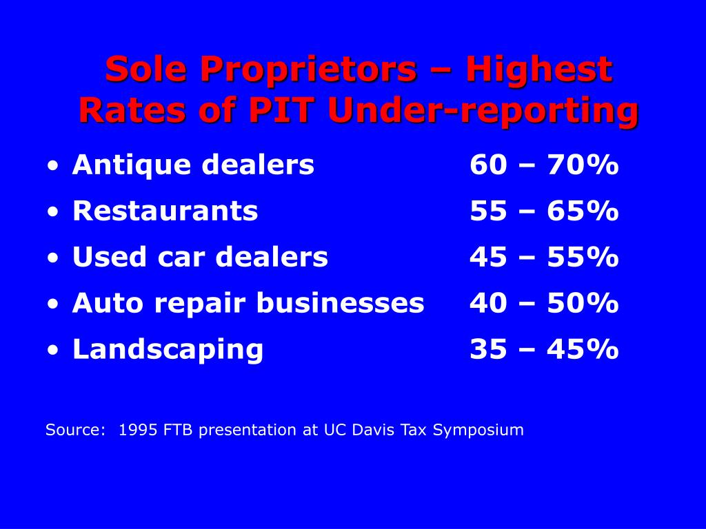 Sole Proprietors – Highest Rates of PIT Under-reporting