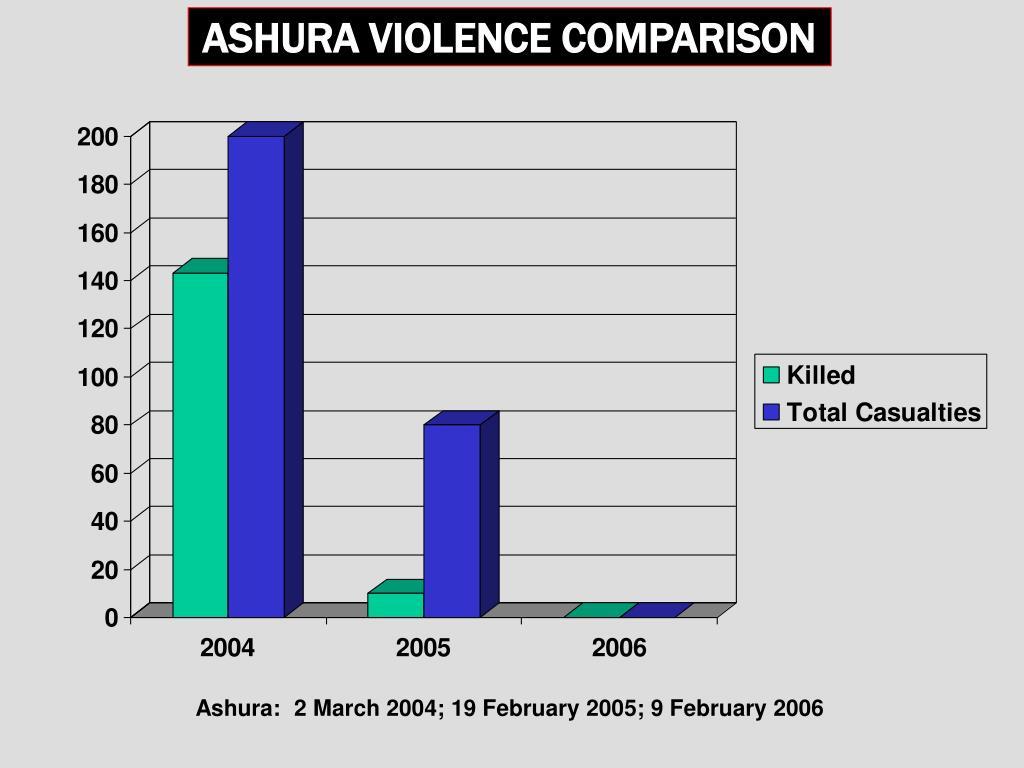 ASHURA VIOLENCE COMPARISON