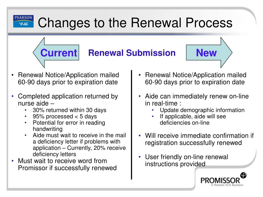 Renewal Notice/Application mailed 60-90 days prior to expiration date