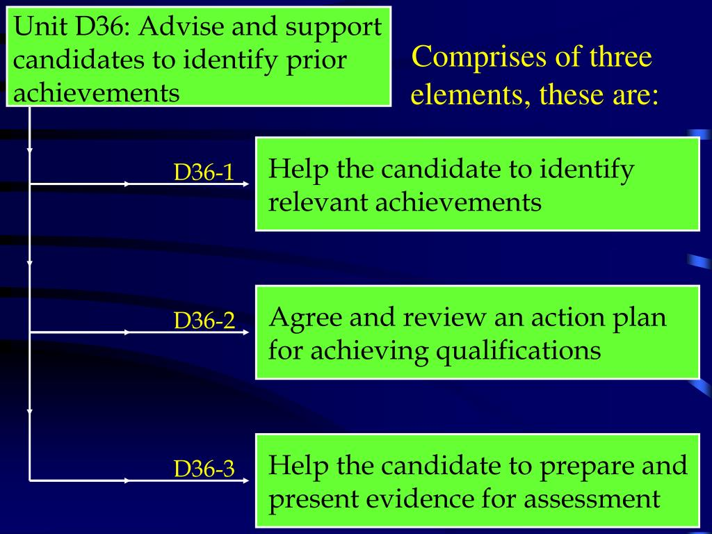 Unit D36: Advise and support candidates to identify prior achievements