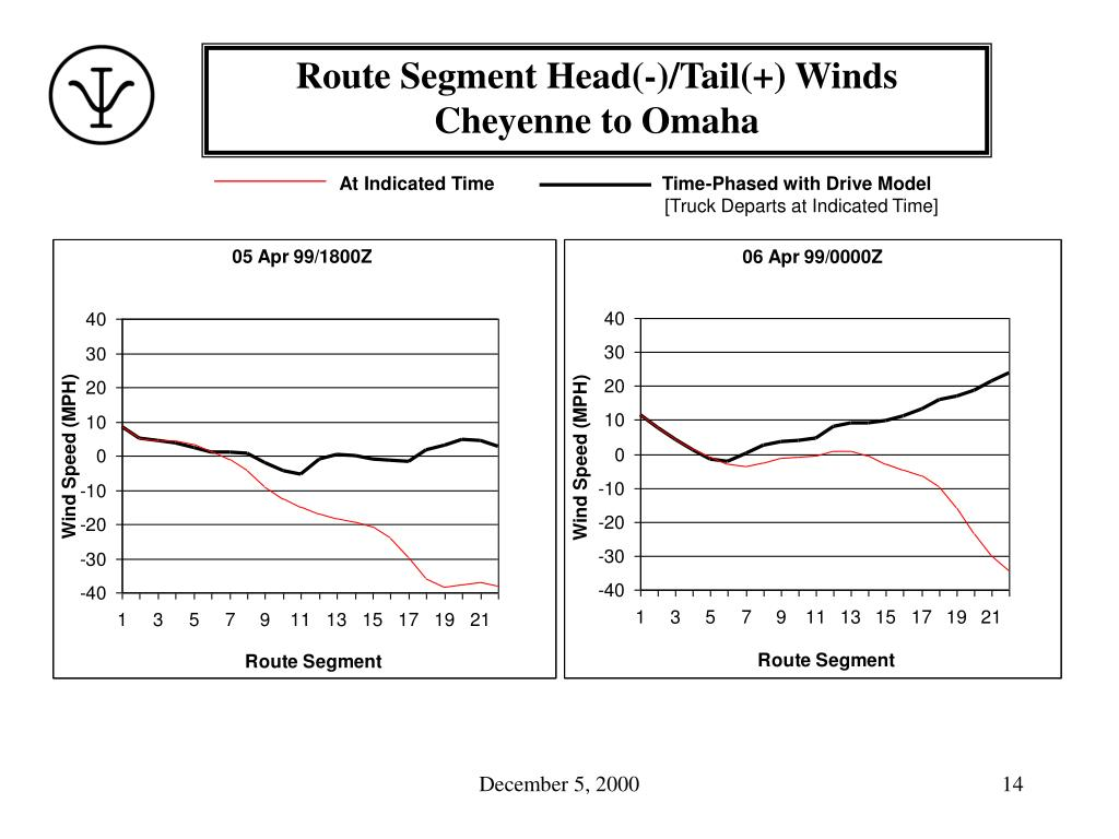 Route Segment Head(-)/Tail(+) Winds