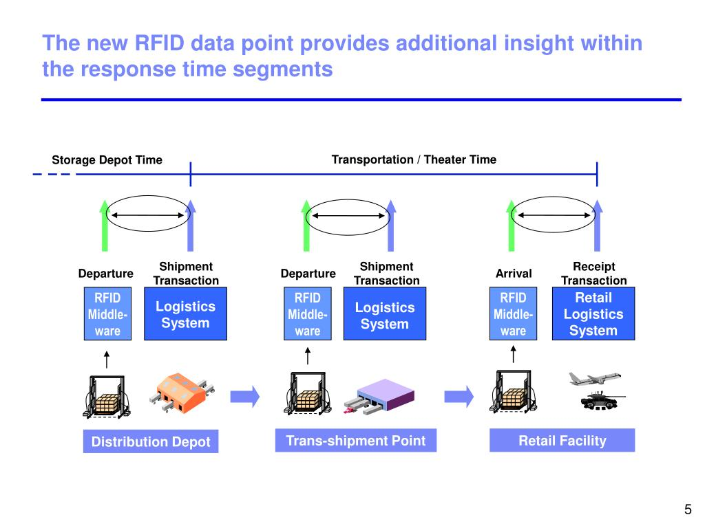 The new RFID data point provides additional insight within the response time segments