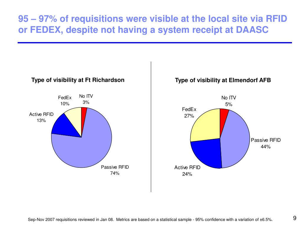 95 – 97% of requisitions were visible at the local site via RFID or FEDEX, despite not having a system receipt at DAASC