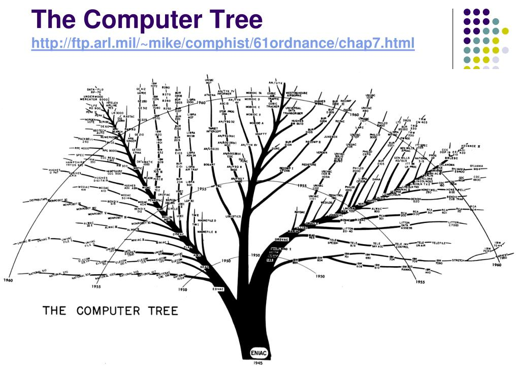 The Computer Tree