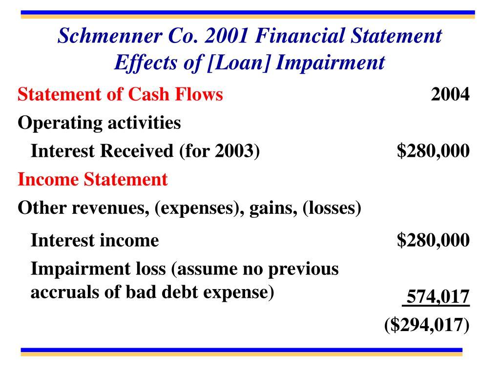 Schmenner Co. 2001 Financial Statement Effects of [Loan] Impairment