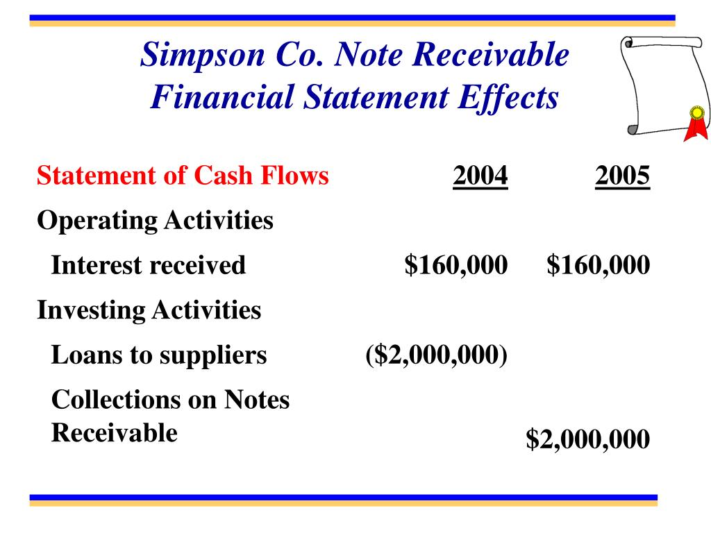 Simpson Co. Note Receivable    Financial Statement Effects
