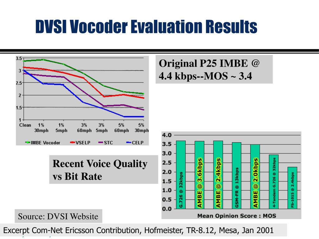 DVSI Vocoder Evaluation Results