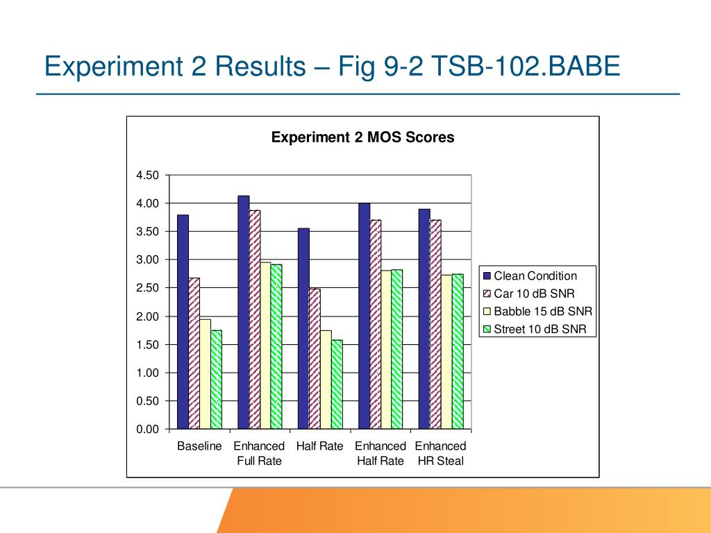 Experiment 2 Results – Fig 9-2 TSB-102.BABE