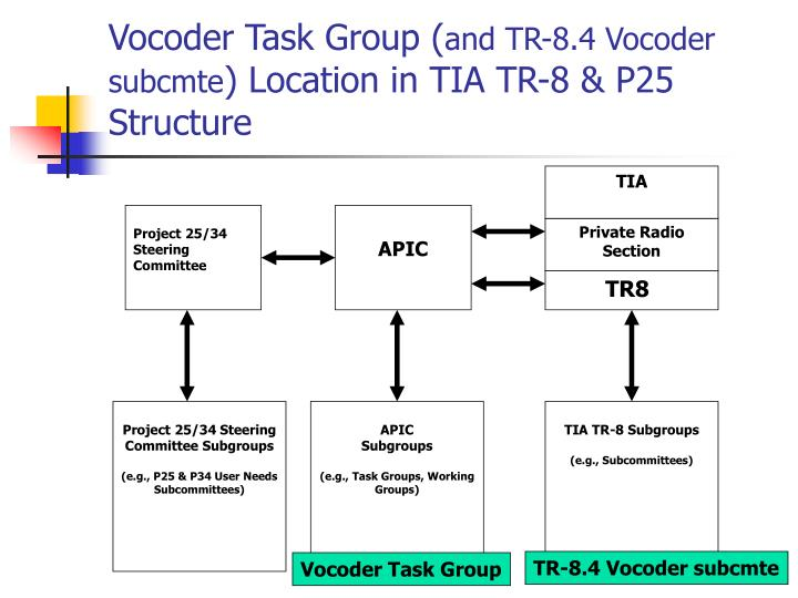 Vocoder task group and tr 8 4 vocoder subcmte location in tia tr 8 p25 structure
