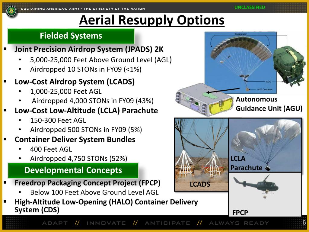 Aerial Resupply Options