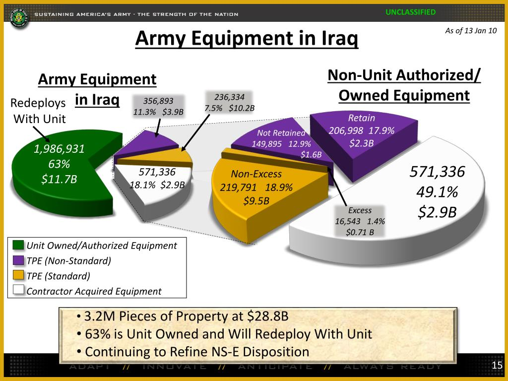 Army Equipment in Iraq