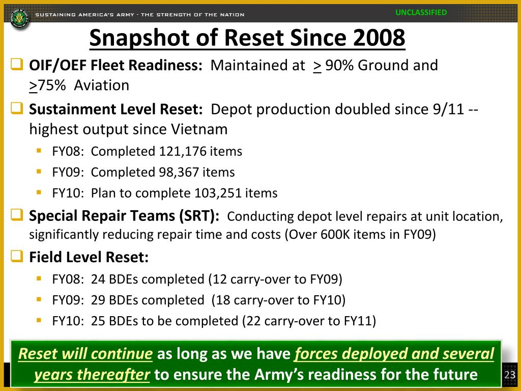 Snapshot of Reset Since 2008