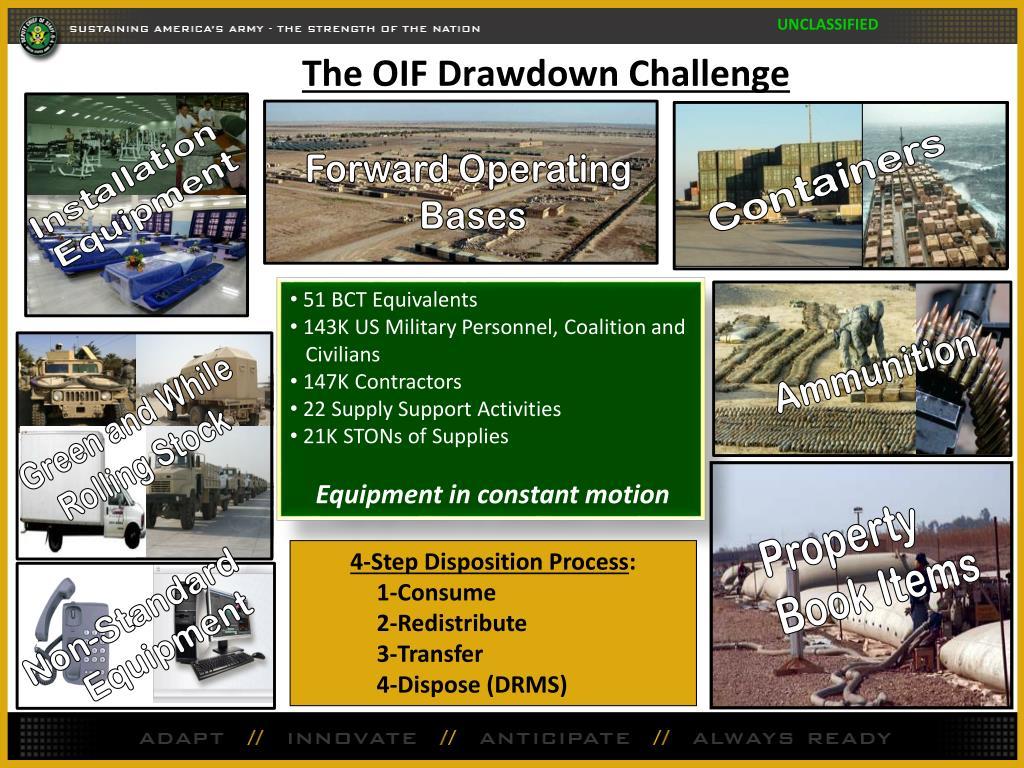 The OIF Drawdown Challenge