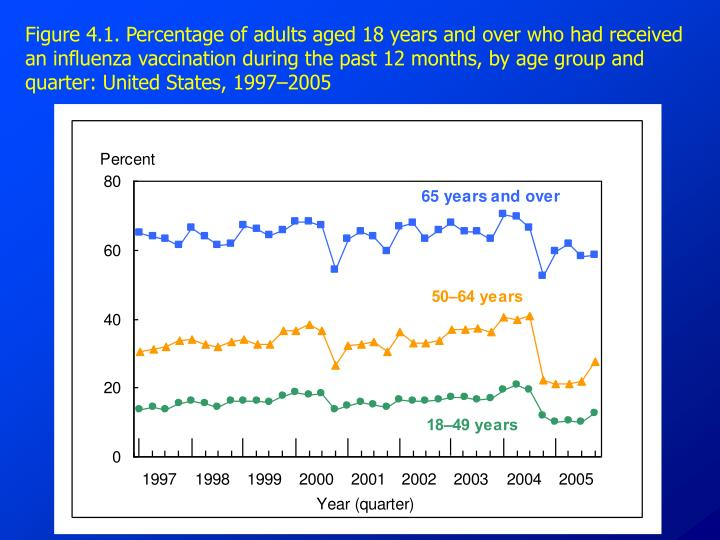 Figure 4.1. Percentage of adults aged 18 years and over who had received an influenza vaccination during the past 12 months, by age group and quarter: United States, 1997–2005
