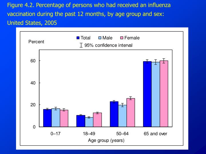 Figure 4.2. Percentage of persons who had received an influenza