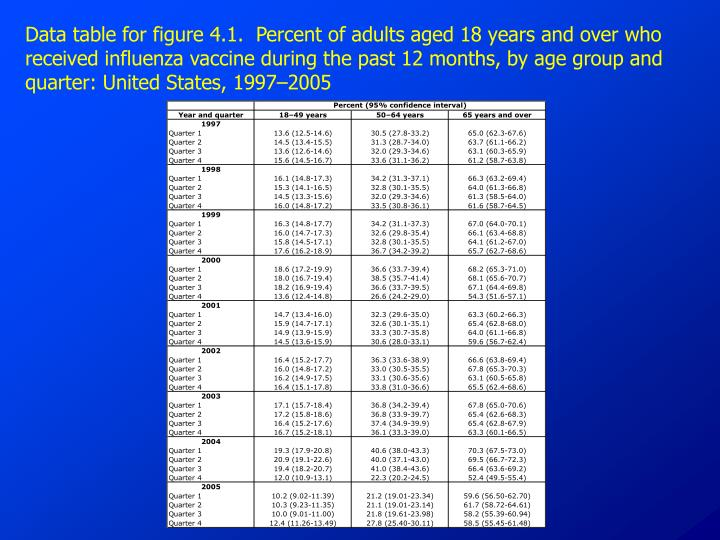 Data table for figure 4.1.  Percent of adults aged 18 years and over who received influenza vaccine during the past 12 months, by age group and quarter: United States, 1997–2005