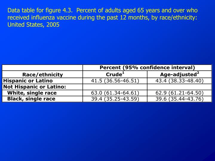 Data table for figure 4.3.  Percent of adults aged 65 years and over who received influenza vaccine during the past 12 months, by race/ethnicity: United States, 2005