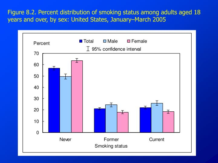Figure 8.2. Percent distribution of smoking status among adults aged 18 years and over, by sex: United States, January