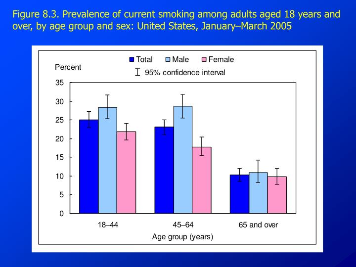 Figure 8.3. Prevalence of current smoking among adults aged 18 years and over, by age group and sex: United States, January–March 2005