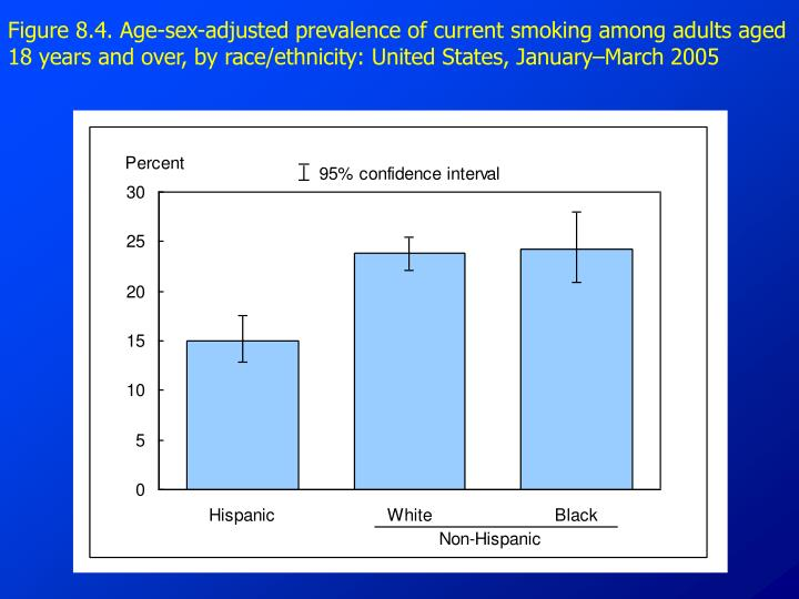 Figure 8.4. Age-sex-adjusted prevalence of current smoking among adults aged 18 years and over, by race/ethnicity: United States, January–March 2005
