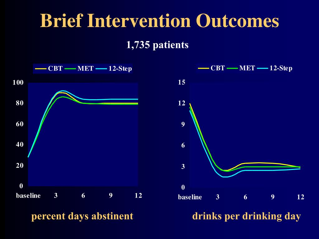 Brief Intervention Outcomes