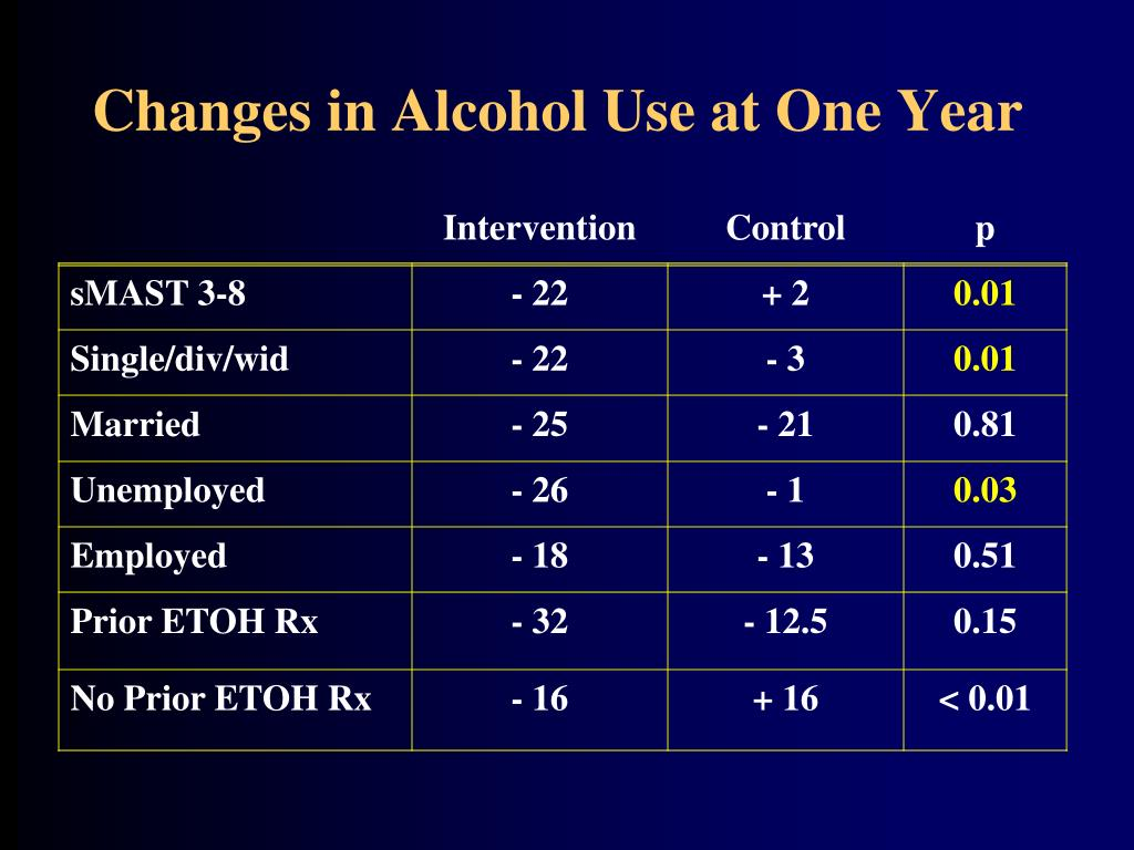Changes in Alcohol Use at One Year