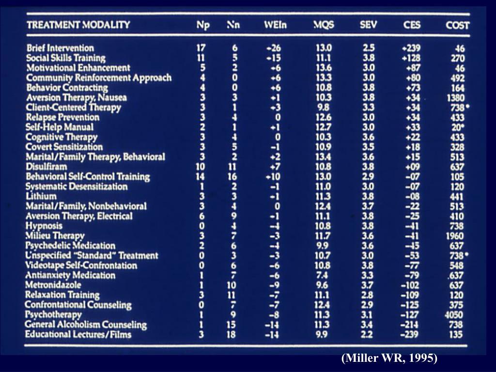 (Miller WR, 1995)