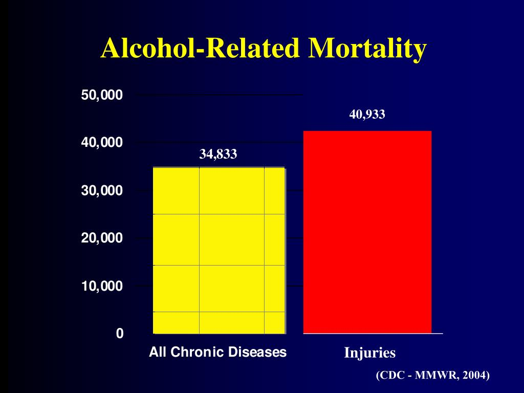 Alcohol-Related Mortality