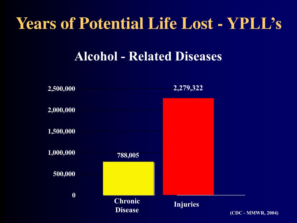 Years of Potential Life Lost - YPLL's