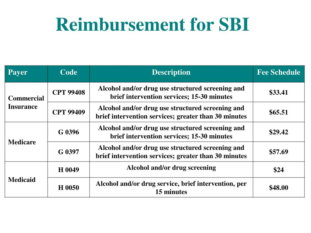 Reimbursement for SBI