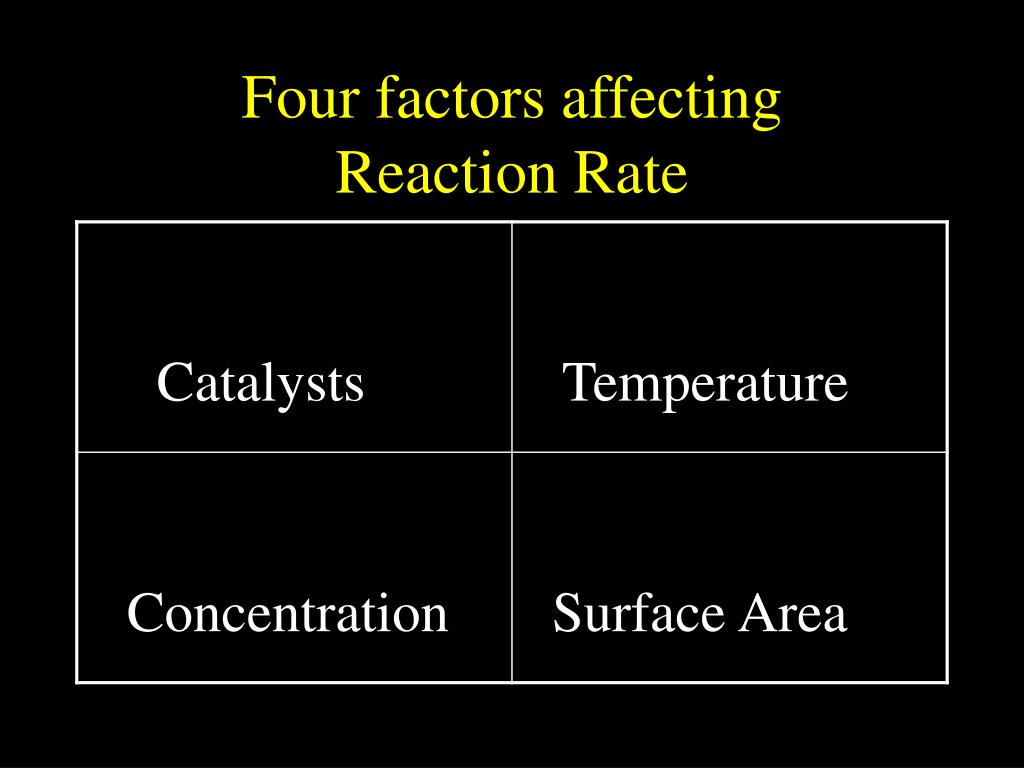 Four factors affecting      Reaction Rate