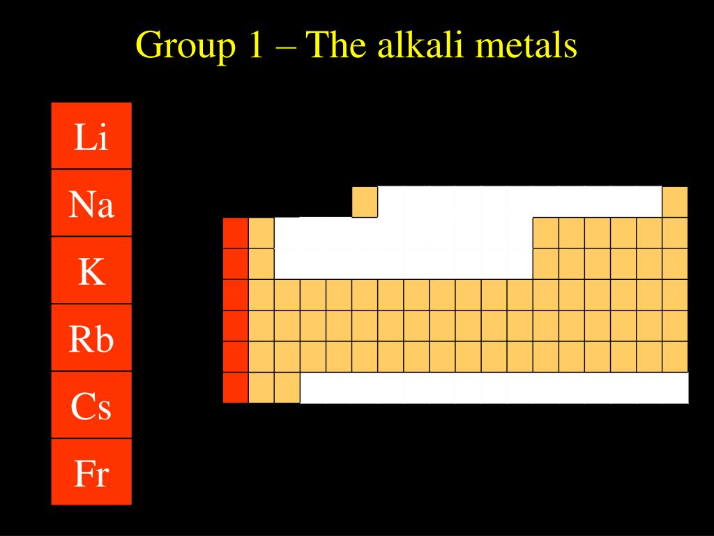 Group 1 – The alkali metals