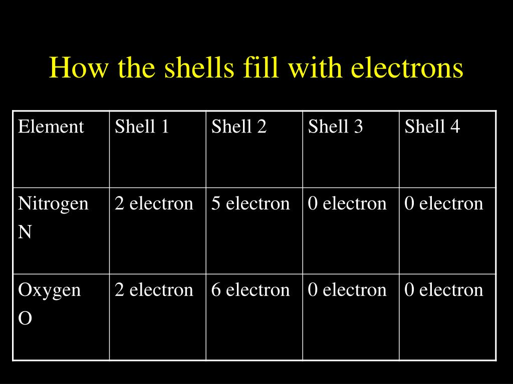 How the shells fill with electrons