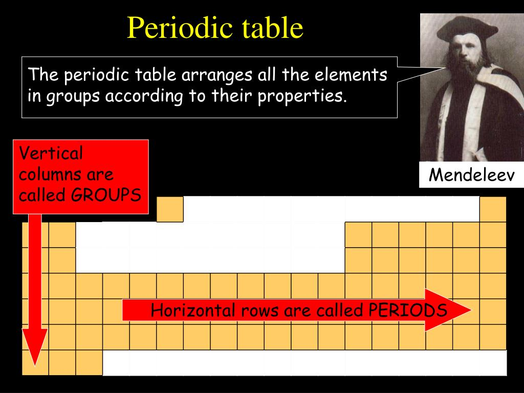 The periodic table arranges all the elements in groups according to their properties.