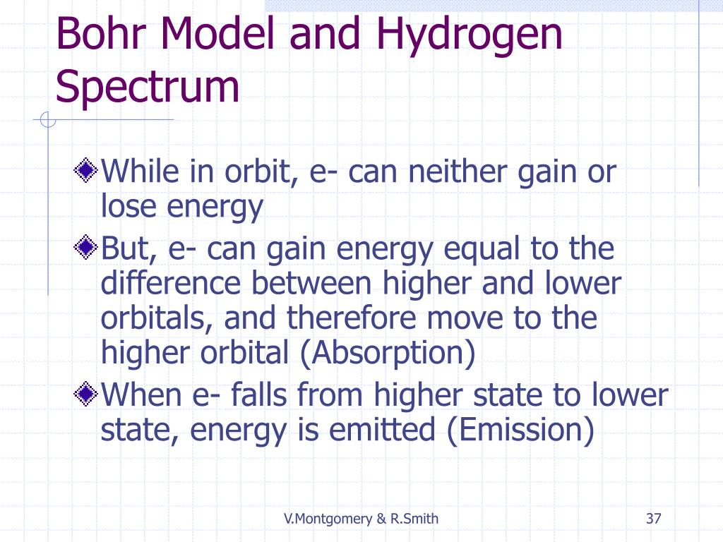 Bohr Model and Hydrogen Spectrum