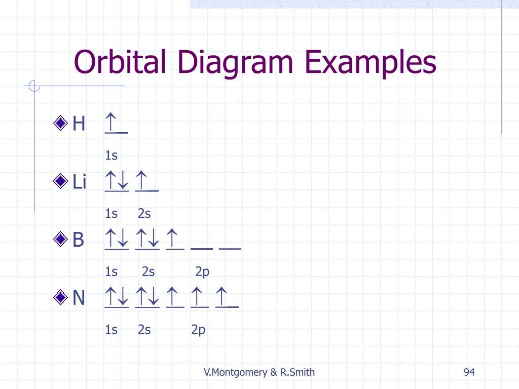 Orbital Diagram Examples