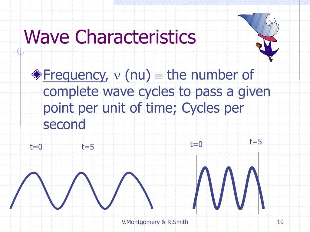 Wave Characteristics
