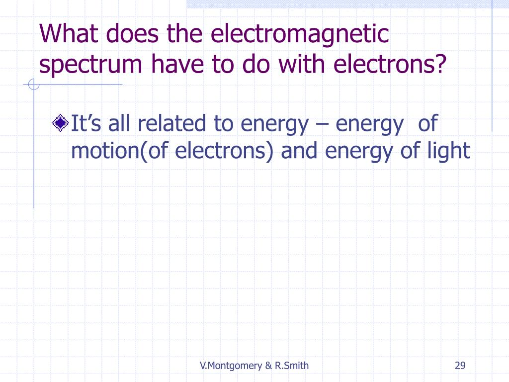 What does the electromagnetic spectrum have to do with electrons?