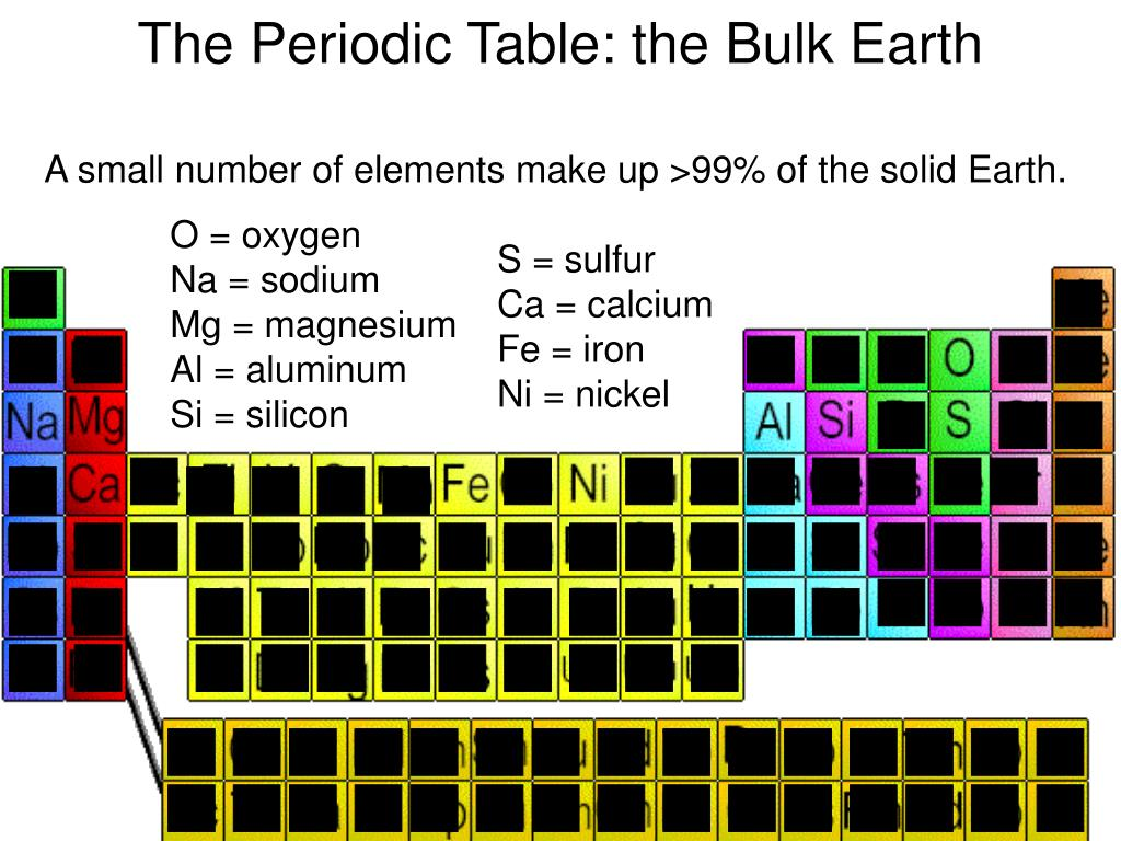 The Periodic Table: the Bulk Earth