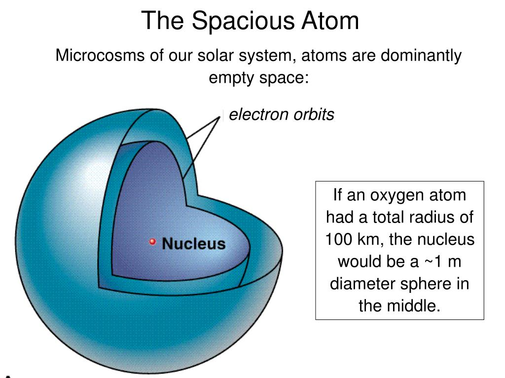 Microcosms of our solar system, atoms are dominantly empty space: