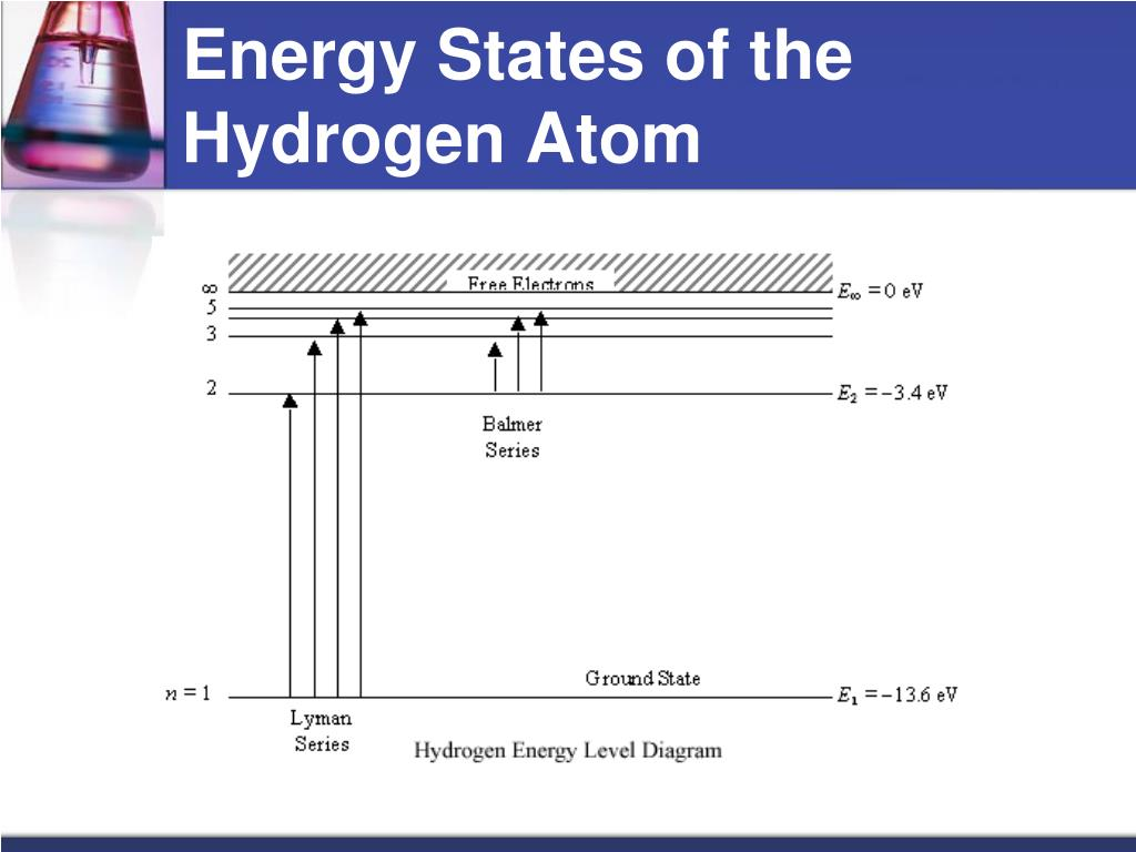 Energy States of the Hydrogen Atom
